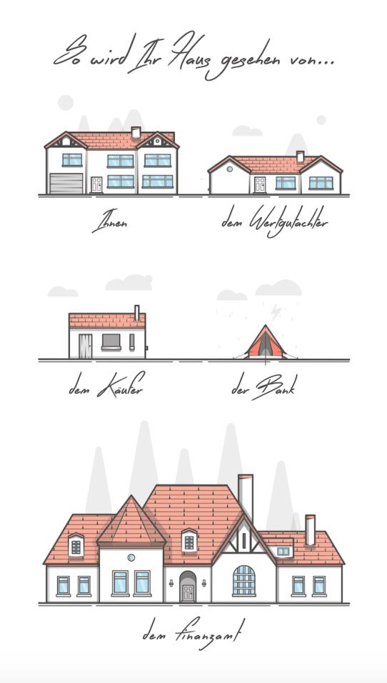 Immobilienbewertung Eigentümer